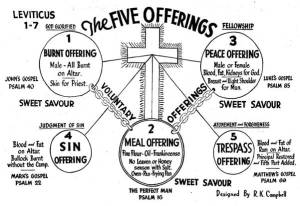 rkc_5_offerings